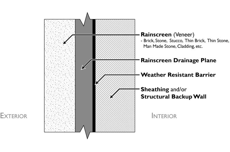Rainscreen_layersbw